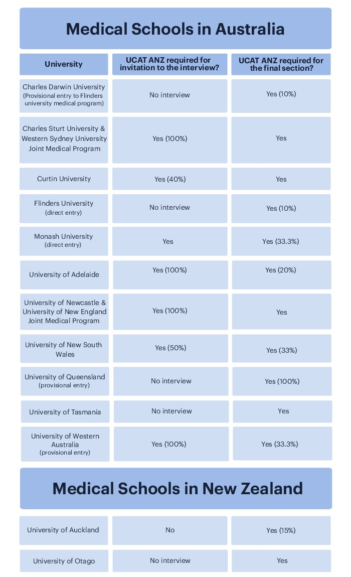 A table showing the UCAT ANZ requirements for invitation to the interview and/or final selection for medical schools in Australia and New Zealand.