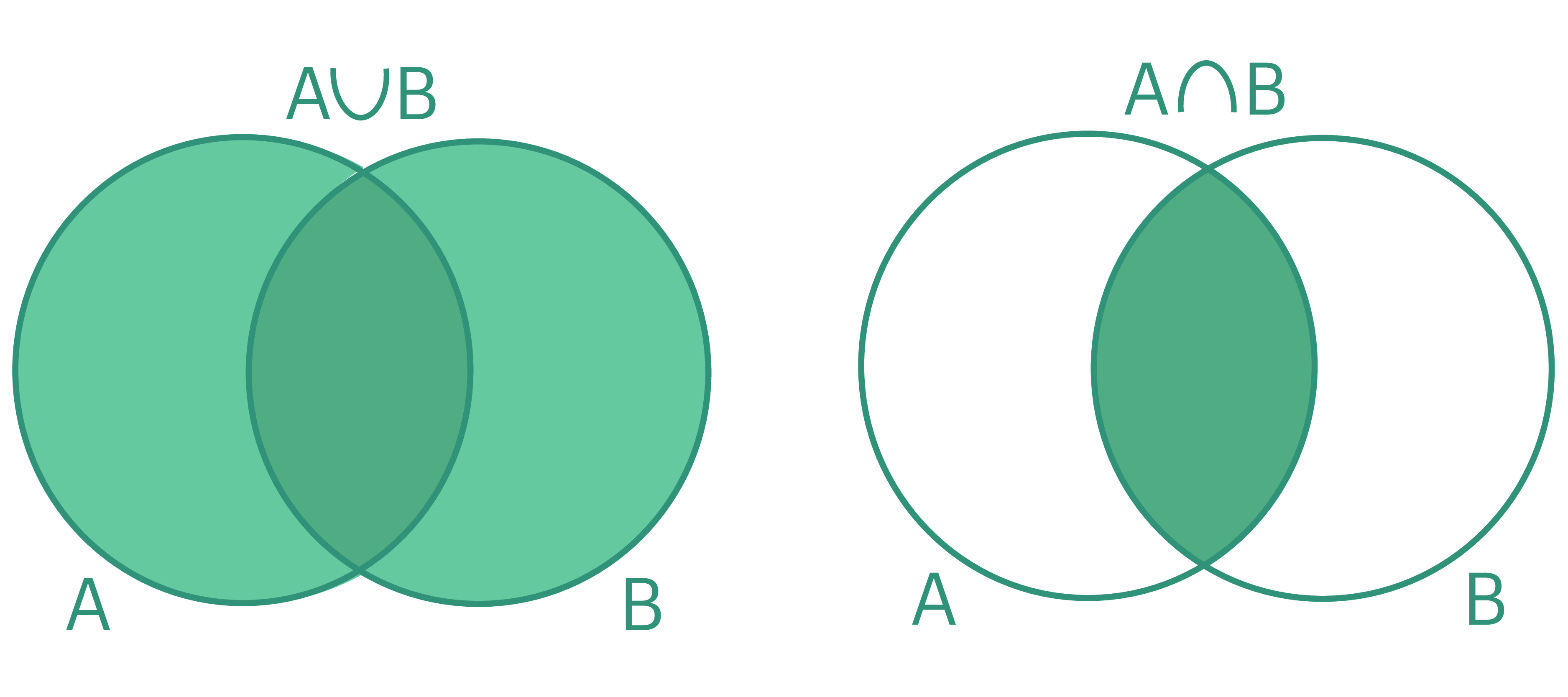 Two Venn diagrams. One shows A union B and the other shows A intersect B.