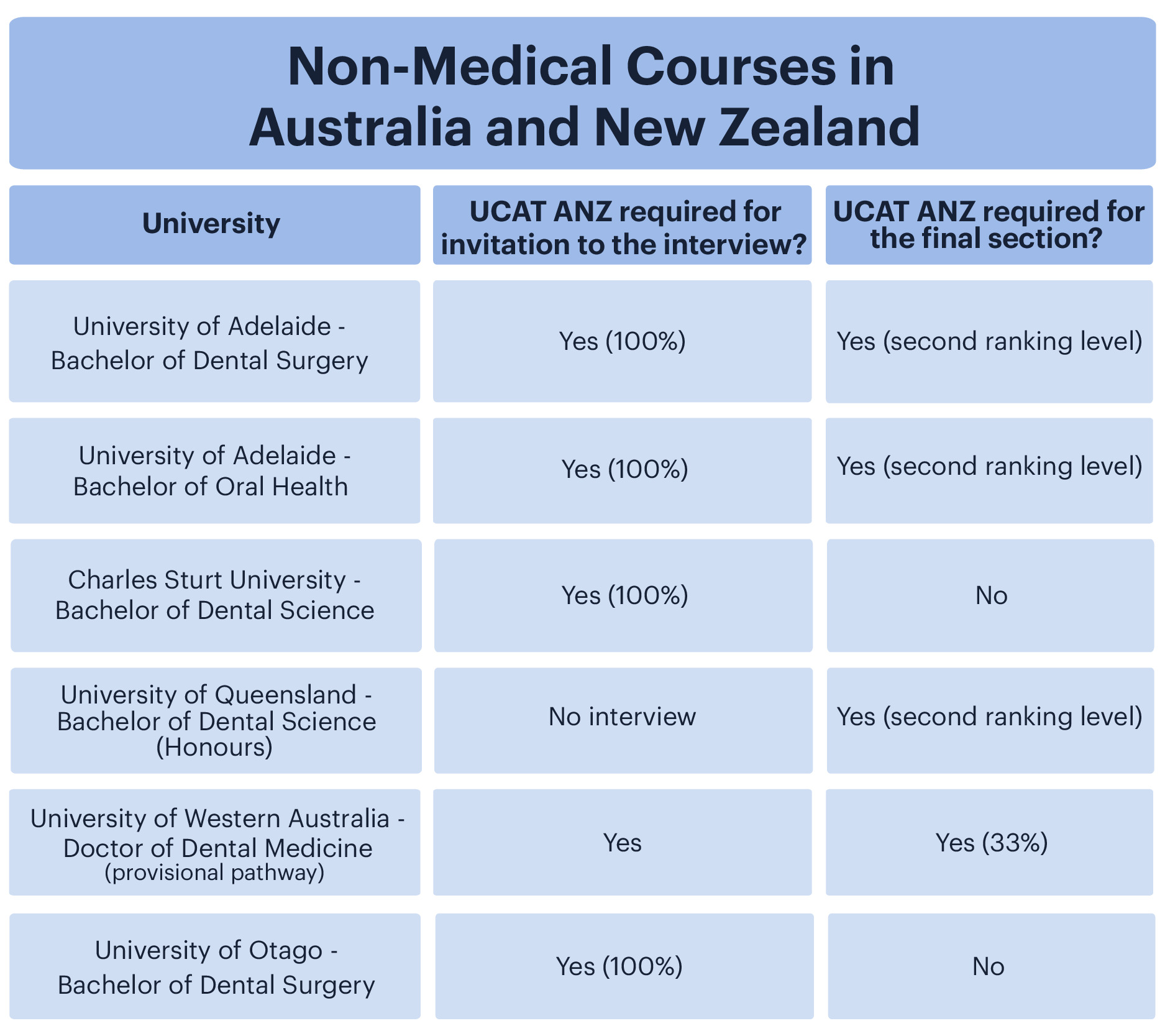 A table showing the UCAT ANZ requirements for invitation to the interview and/or final selection for non-medical courses in Australia and New Zealand.