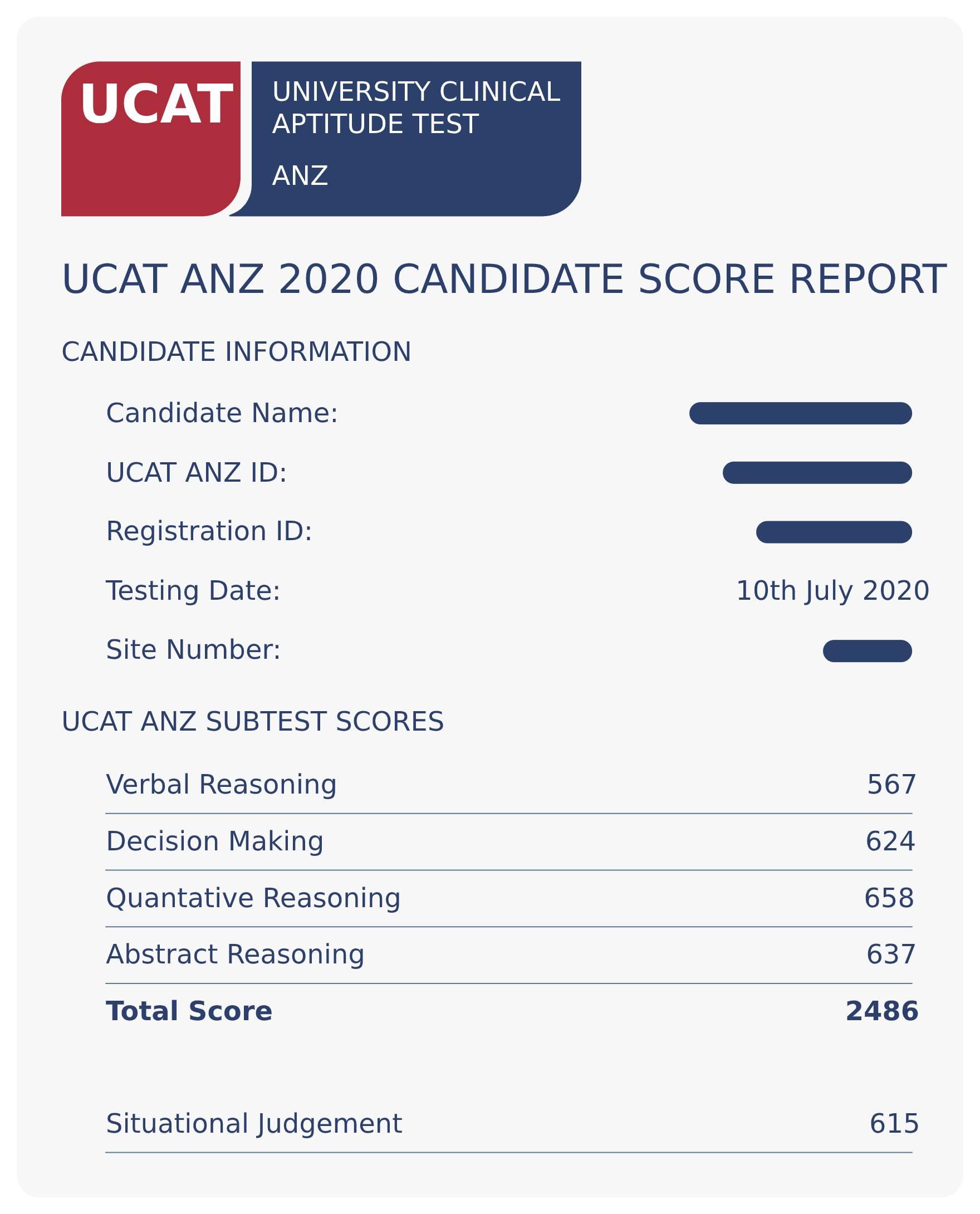 A sample UCAT ANZ 2020 candidate score report