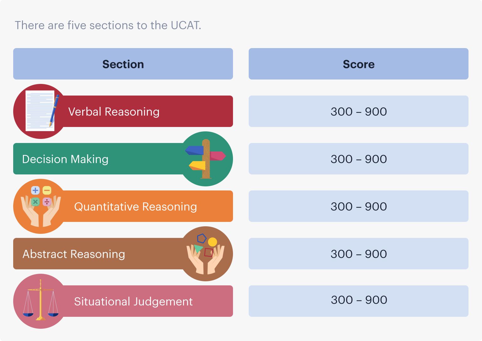 Scaled scores range between 300 and 900 for each UCAT ANZ section