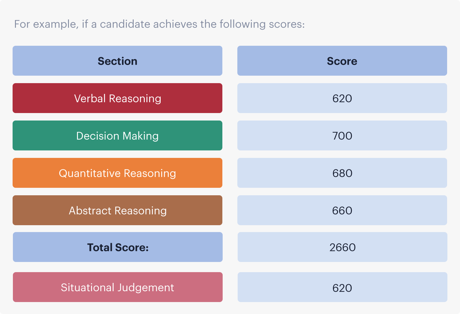 An example of scores achieved by a candidate in each section of the UCAT ANZ and the total score.