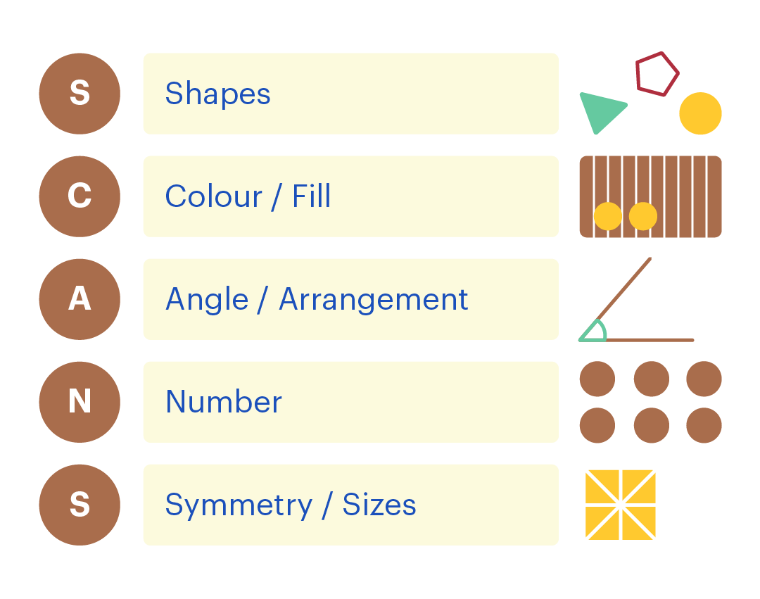 SCANS mnemonic: Shapes, Colour/Fill, Angle/arrangement, Number, Symmetry/sizes