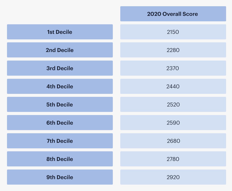 UCAT ANZ 2020 final overall score
