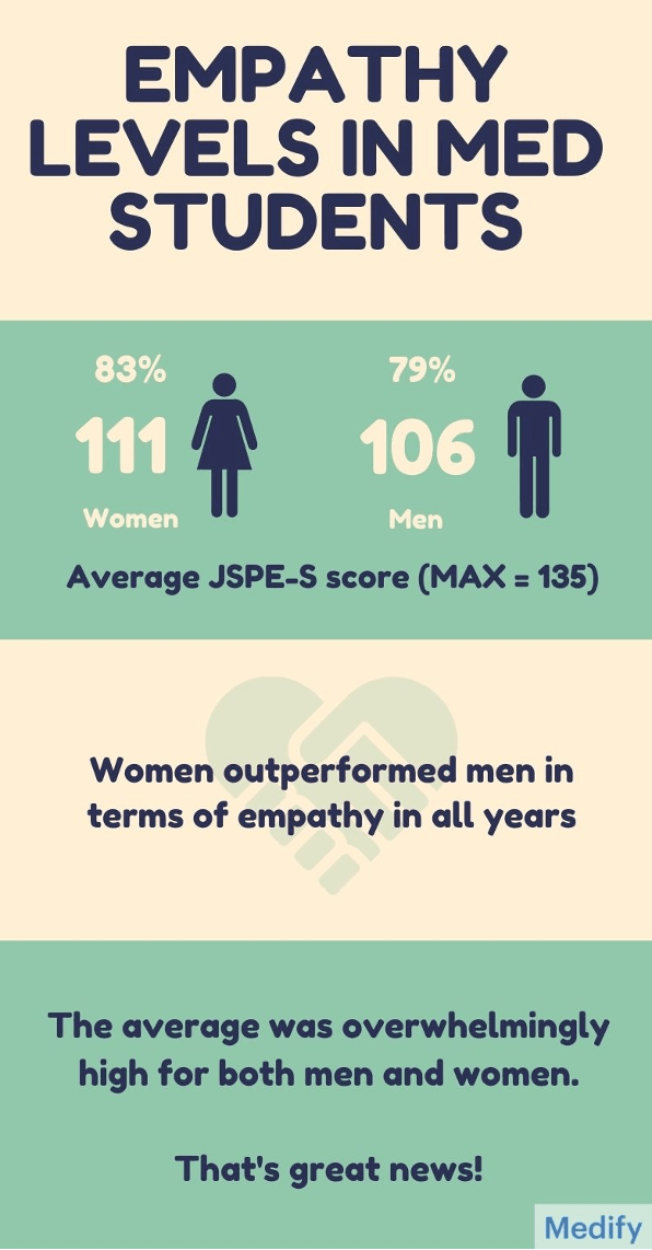Empathy levels in medical students: women outperformed men in all years.