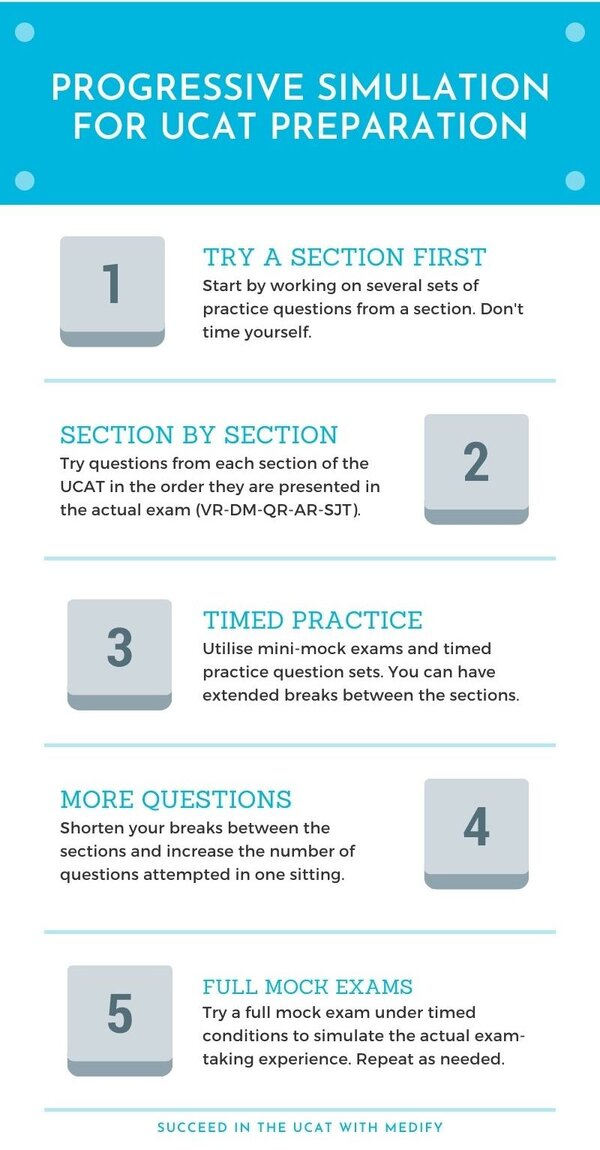Progressive simulation for UCAT ANZ preparation. 1. Try a section first. 2. Try section by section. 3. Do timed practices. 4. Try more questions. 5. Attempt full mock exams.