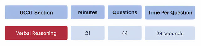 UCAT Verbal Reasoning Timing: Minutes 21, Questions 44, Time per Question 28 seconds3