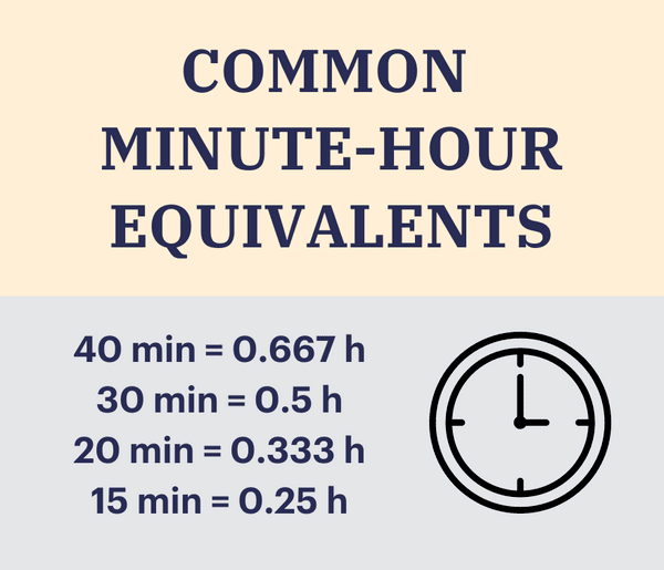 Common minute-hour equivalents