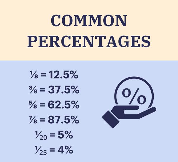 Common percentages