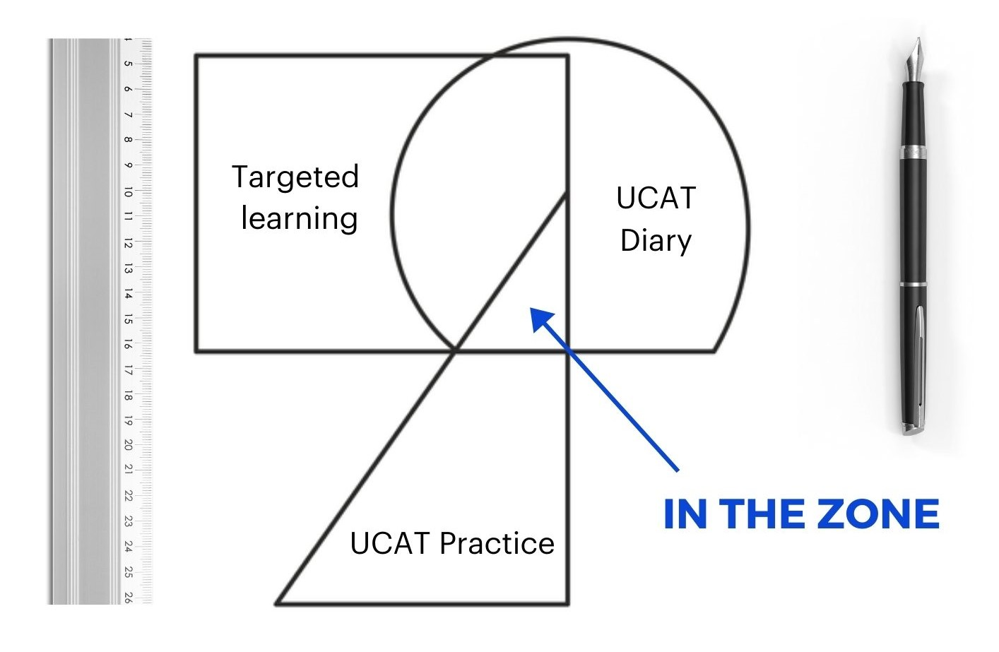 In the UCAT zone: a Venn Diagram with UCAT practice, UCAT diary and targeted learning
