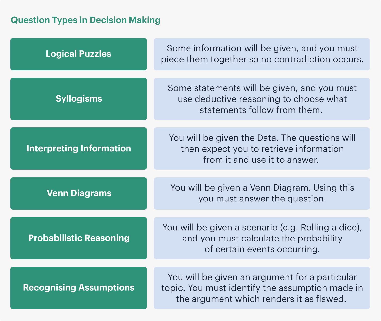 Question types in UCAT Decision Making: Logical Puzzles, Syllogisms, Interpreting Information, Venn Diagrams, Probabilistic Reasoning, Recognising Assumptions