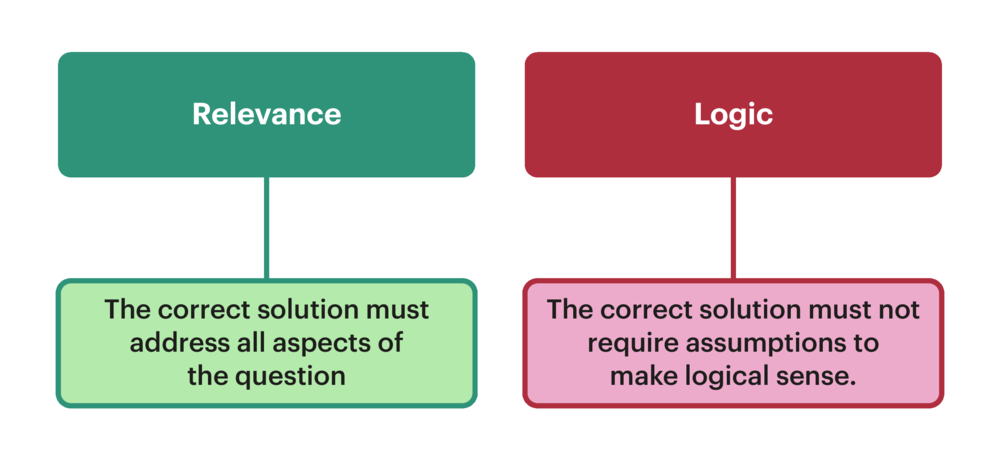 Infographic to show importance of following the logic of the question in UCAT Decision Making