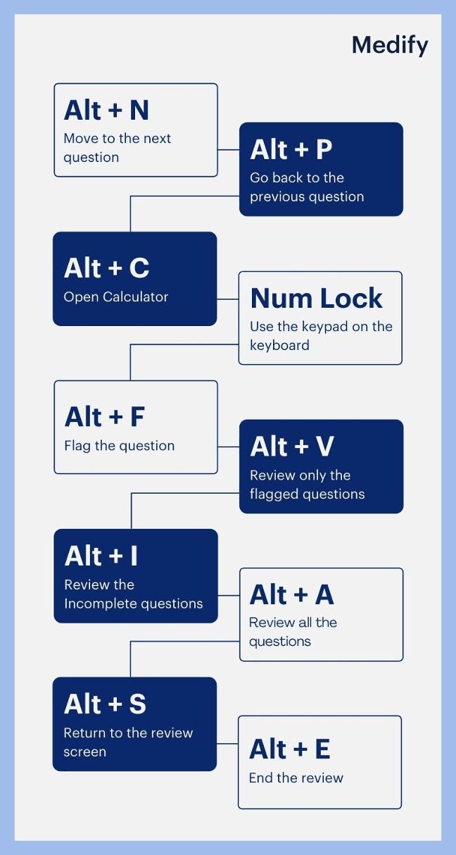 UCAT exam keyboard shortcuts