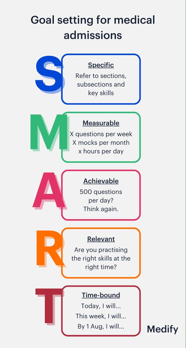 SMART goals: specific, measurable, achievable, relevant, time-bound