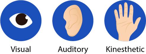 Visual, auditory and kinaesthetic learning styles