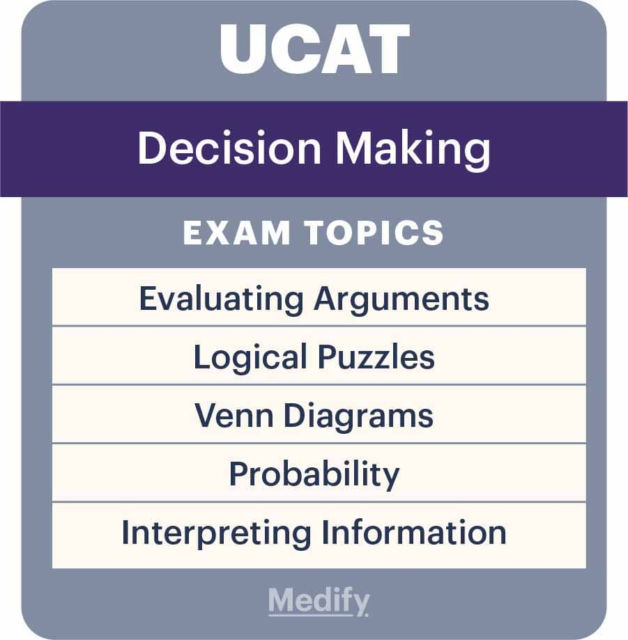 UCAT Decision Making (DM) infographic with subsections.