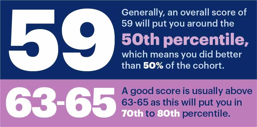 A good GAMSAT score is usually 63-65 or higher