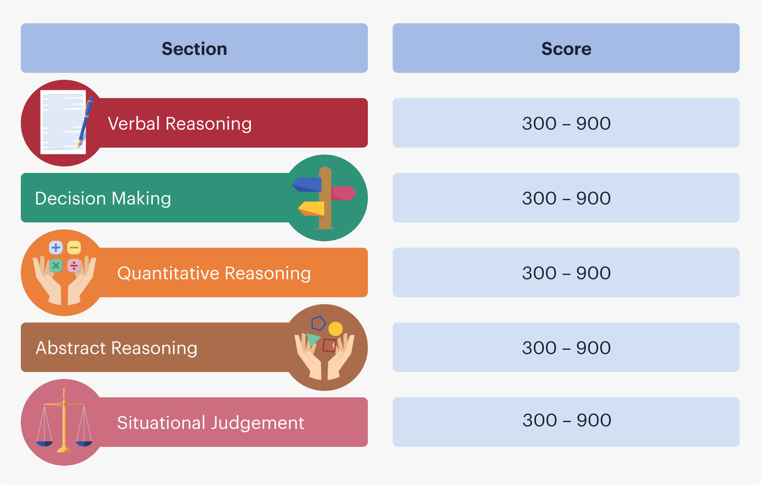 Scaled score range for each UCAT ANZ section