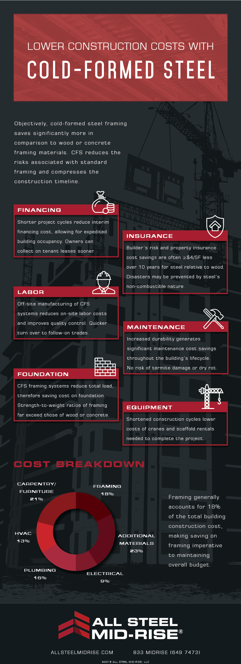 infographic on how cold formed steel lowers construction cost