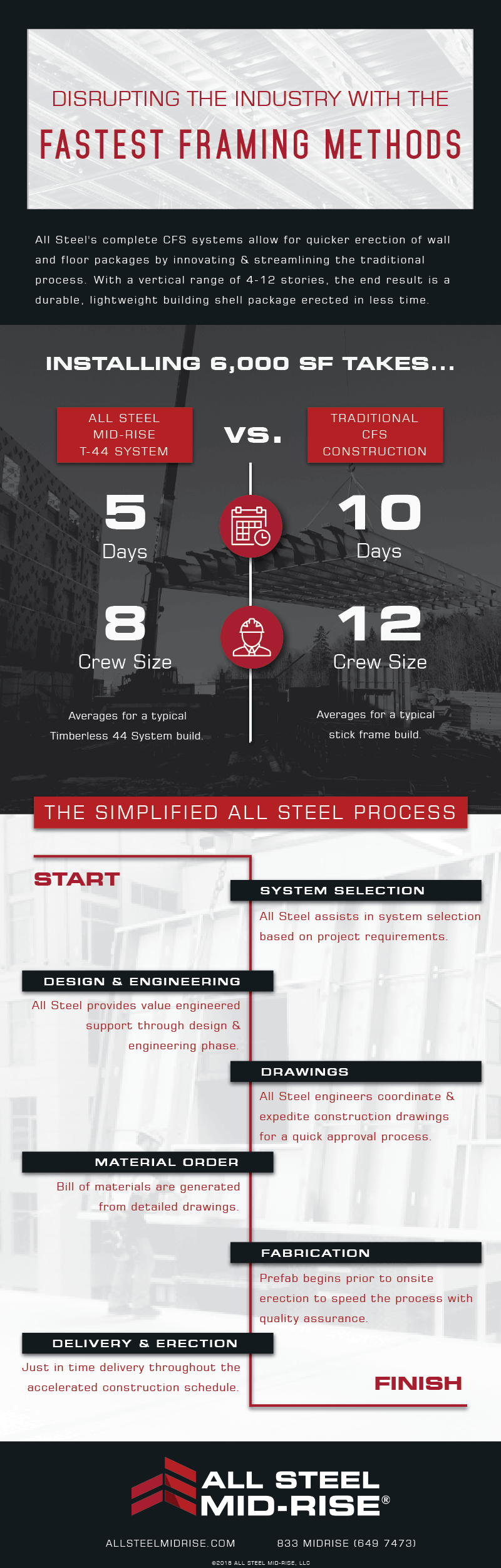 infographic detailing the cold formed steel construction process and labor savings
