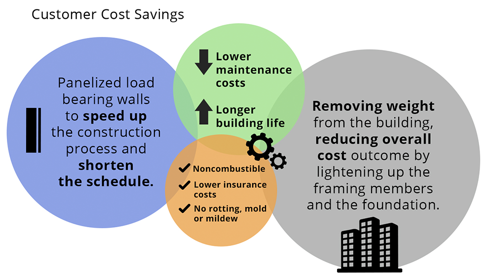 diagram detailing cost savings when using cold formed steel compared to wood and concrete