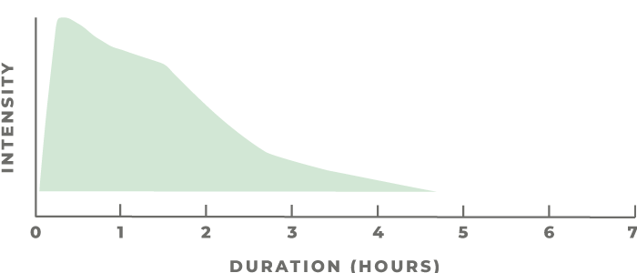 Inhalation consumption graph