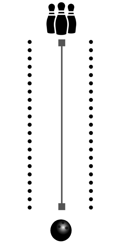 a diagram of bowling showing the ball, a straight line to the pins, and bumpers along either sidep