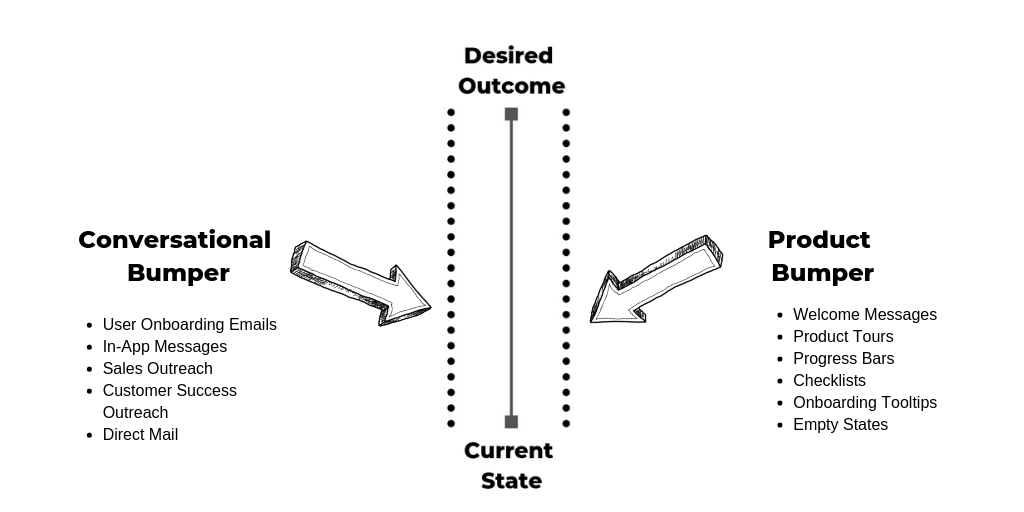 A diagram overlaying the bowling analogy on business goals. It shows a direct line form current state to desired outcome with conversational and product bumpers alongside the path.