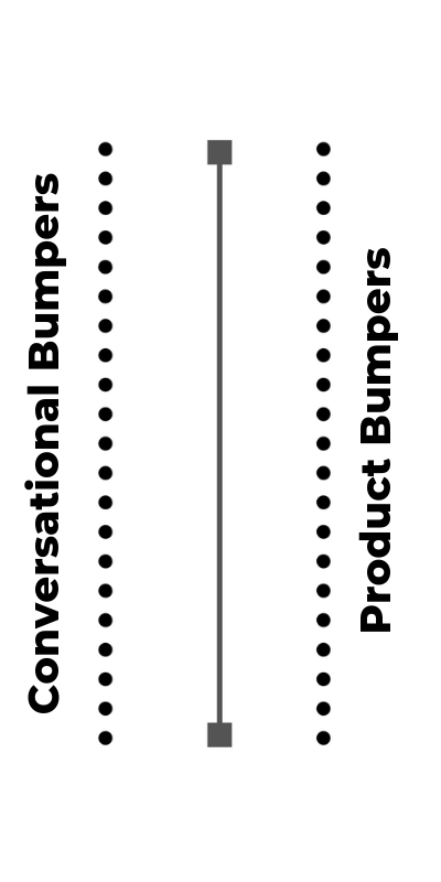 An image showing a path with coversational bumpers on the left side and product bumpers on the right.