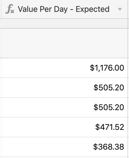 this is a screenshot of an Airtable field for expected value per day. This is an example of a system for prioritzing product experiments u