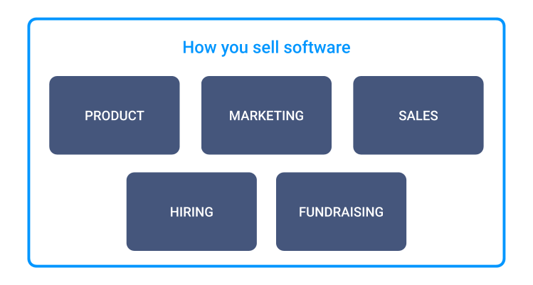 """The same blocks as above, but this time in a large, encompassing box called """"how you sell software""""."""