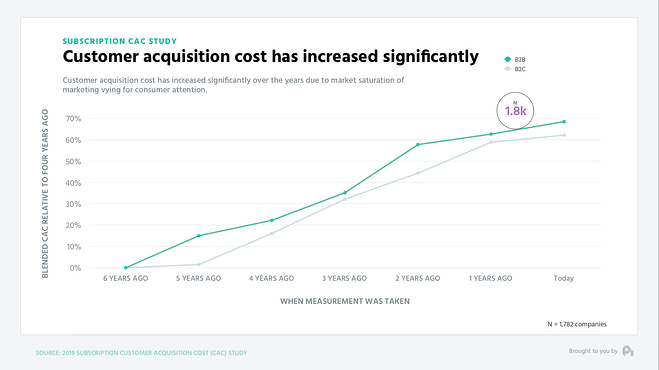 customer acquisition cost increase by 70 percent, profitwell chart