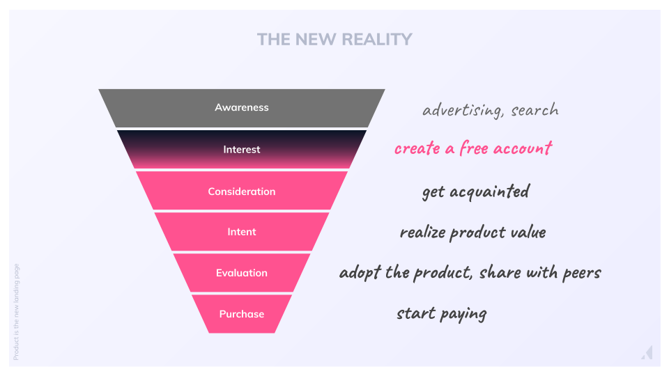 product-led funnel