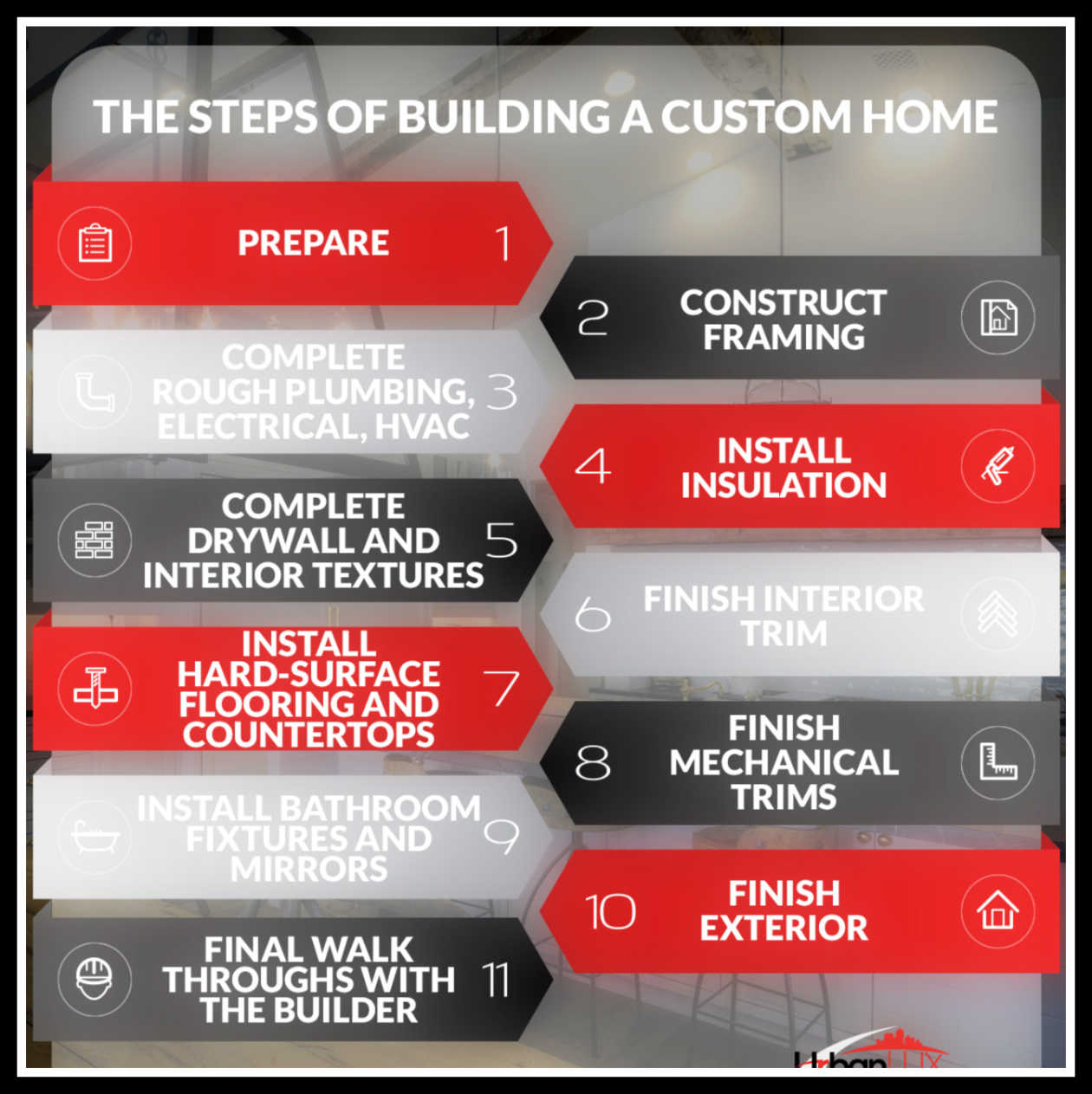Infographic of the steps for Building a Custom Home