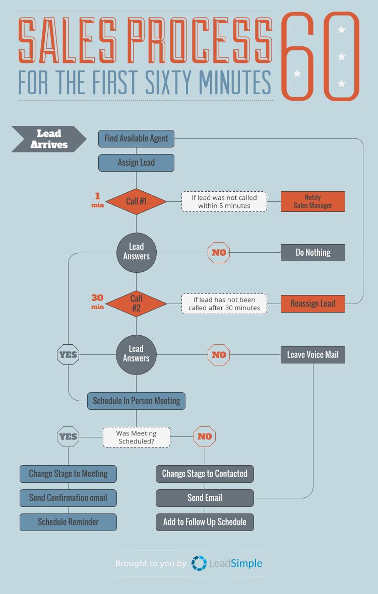 5 How To Design A Killer Sales Process