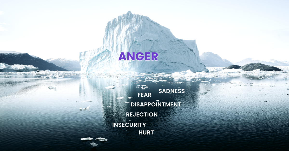 iceberg photograph with possible underlying emotions listed under the water: sadness, fear, disappointment, rejection, insecurity, hurt