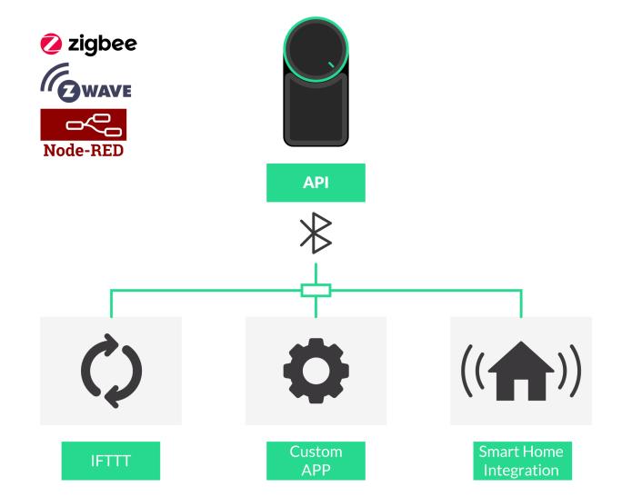 smart lock smart home integration API  IFTTT wi-fi hub