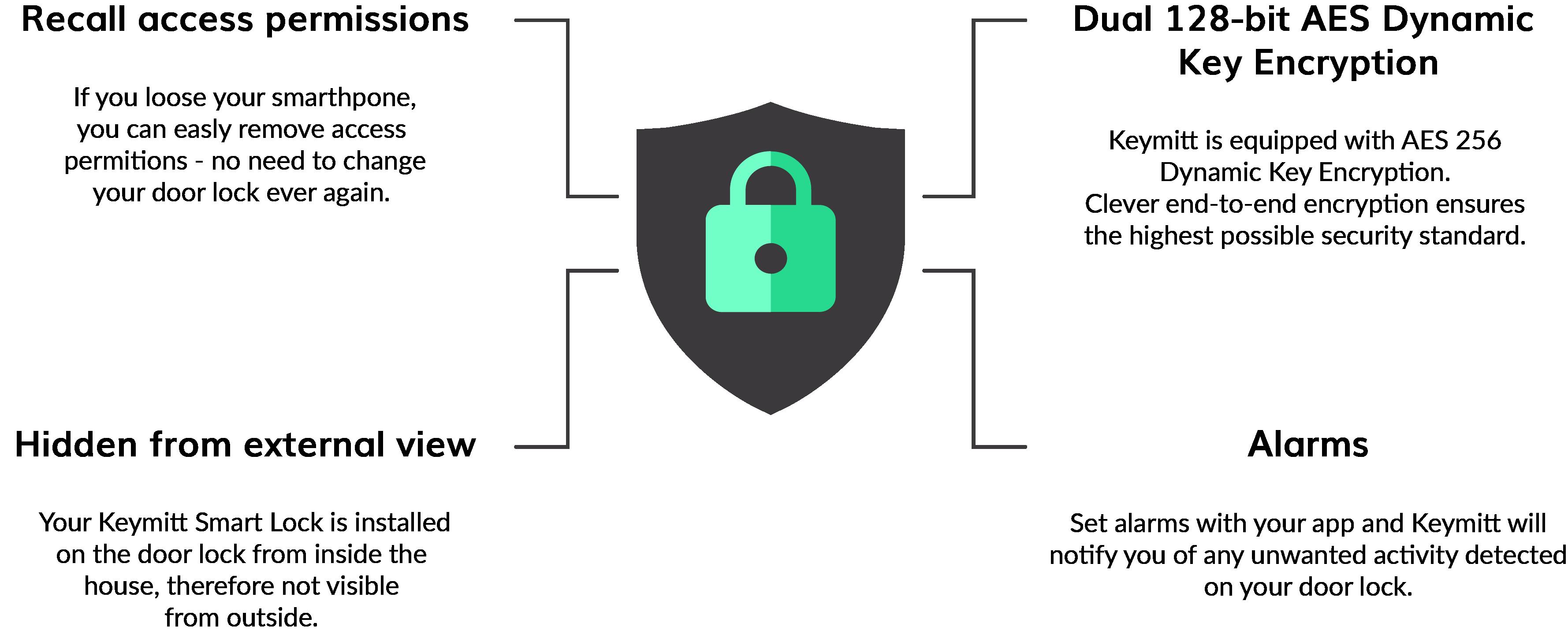 keymitt secuirtyty encryption alarms hidden from external view