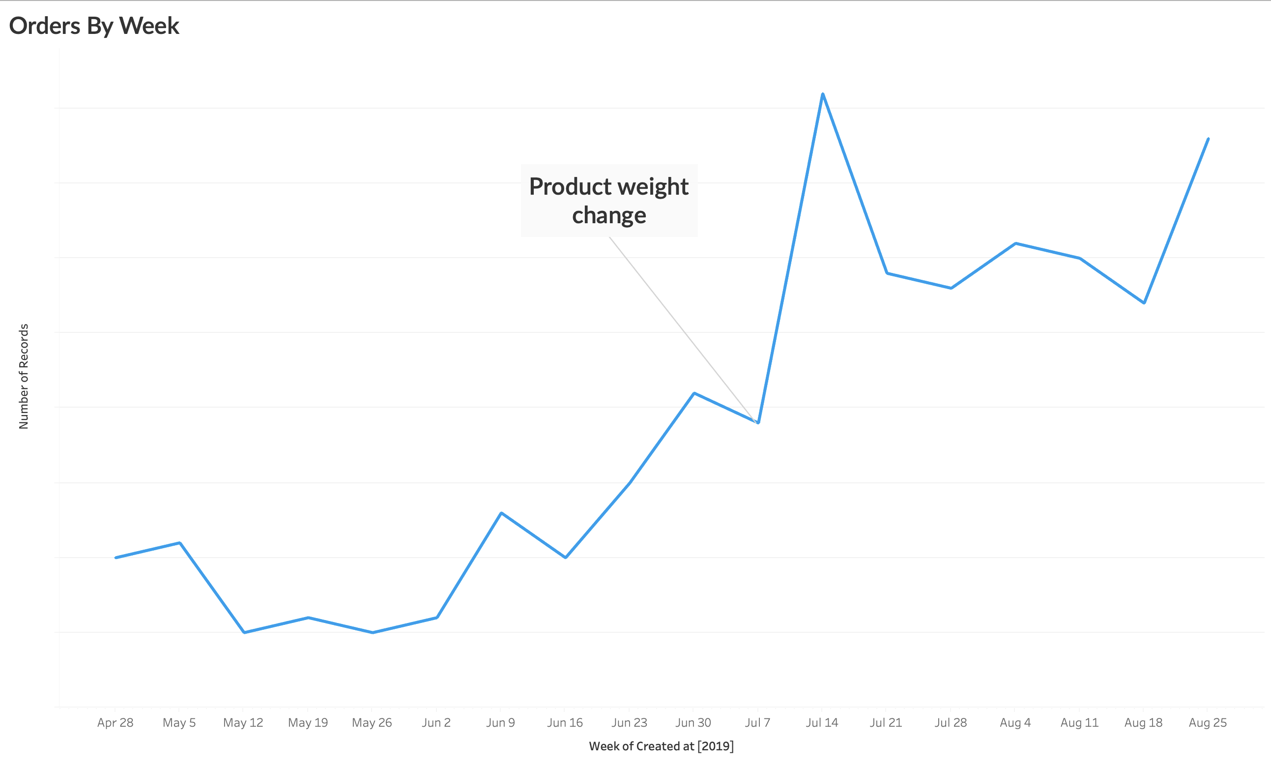 How a Small Physical Change to this Product Increased Sales by 98%