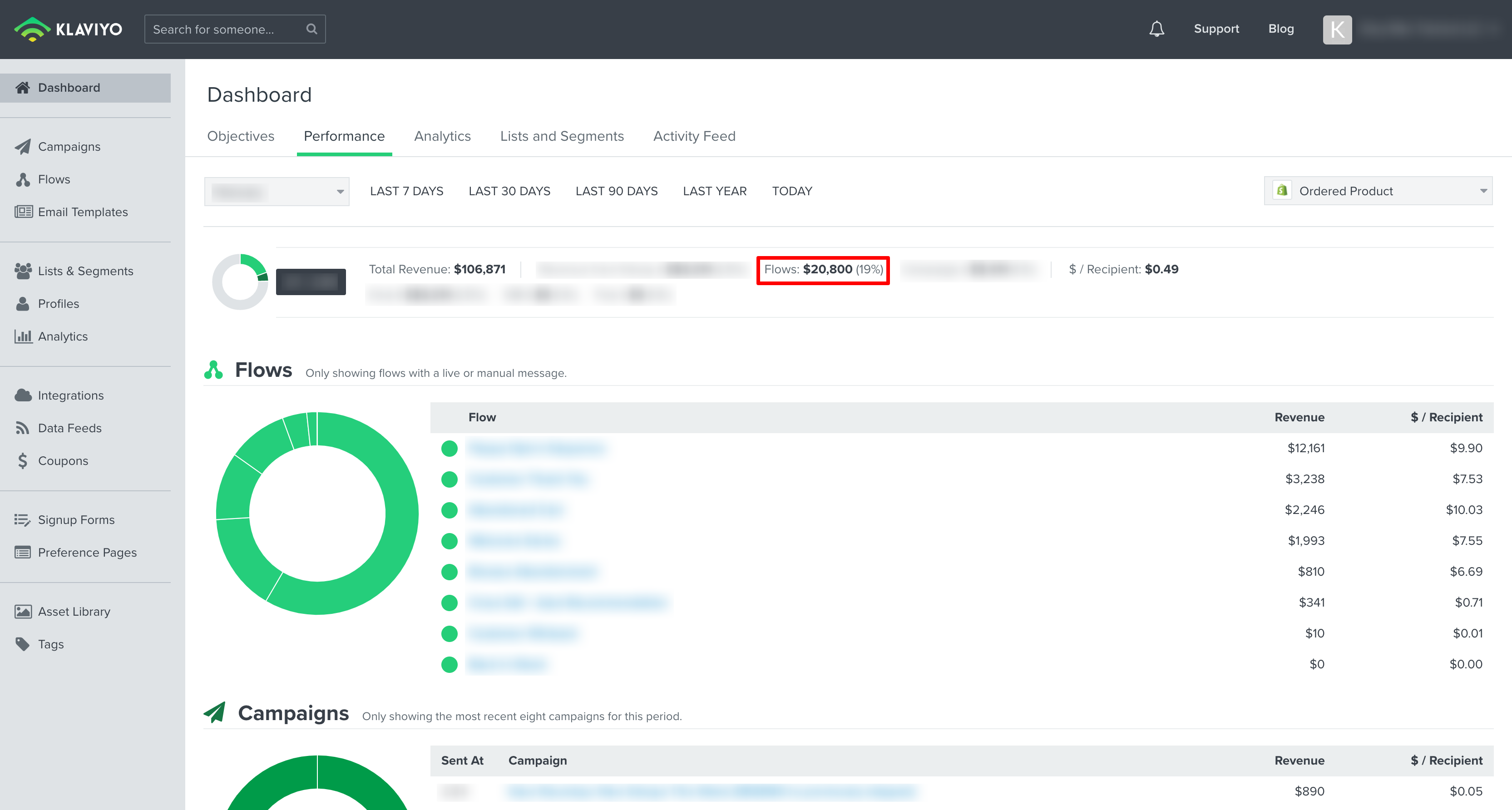 Increased Revenue 10% with Email Flow Optimizations