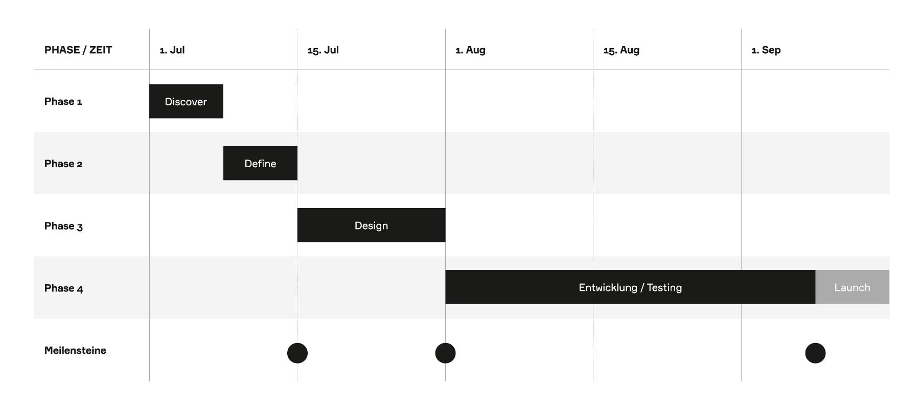 Beispiel für einen Projektplan mit Projektphasen und Meilensteinen