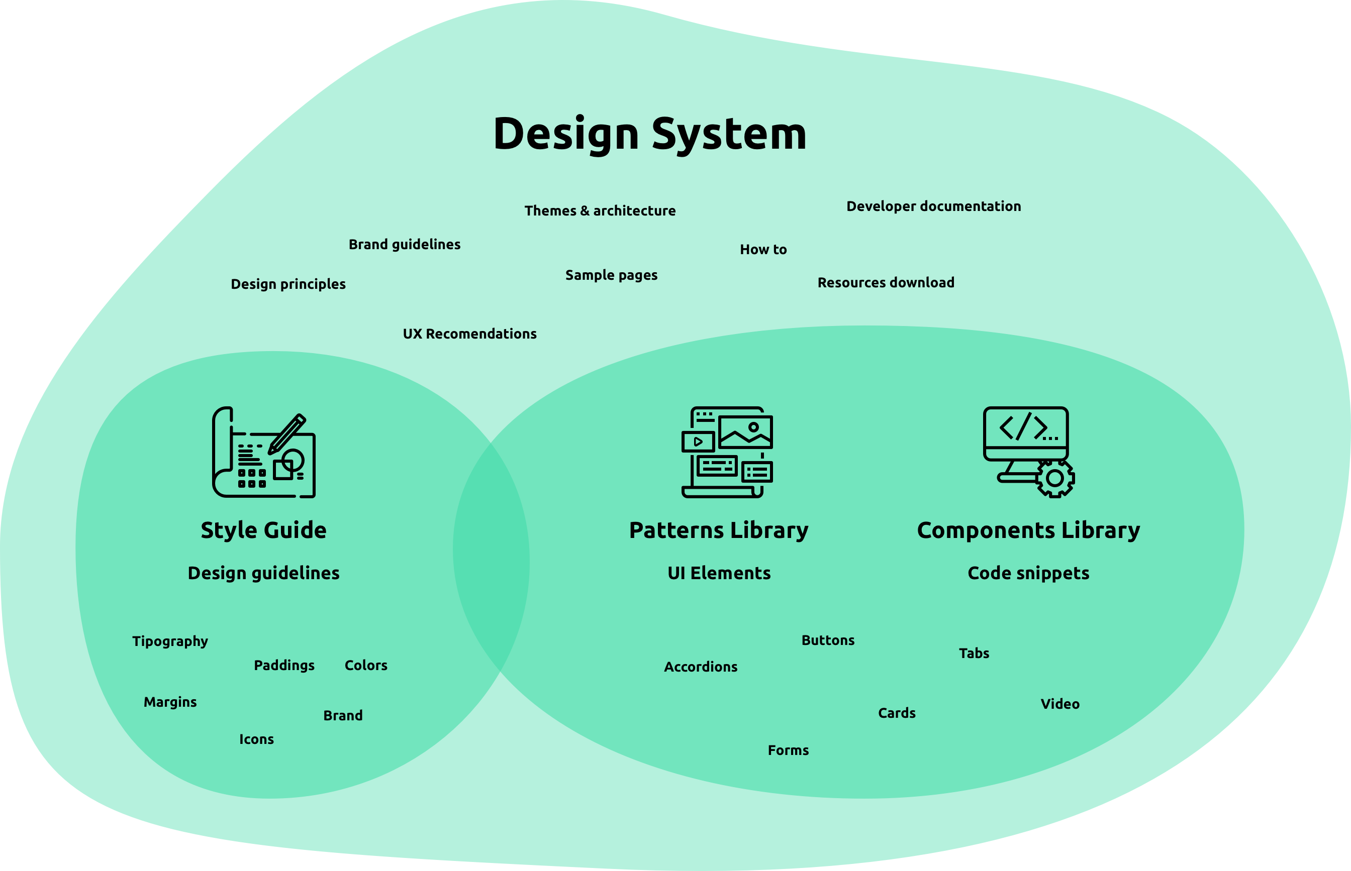 A design system visual explanation with green circles