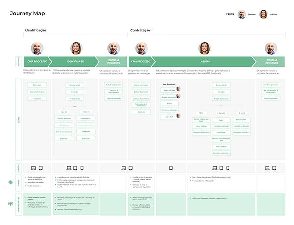 Hi Interactive Journey Mapping
