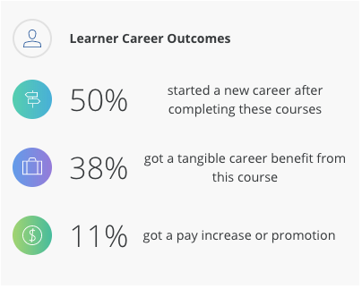 Managing the Agile Team career outcome summary. 50% started a new career, 38% got a benefit, 11% got a pay increase