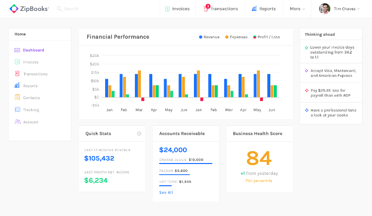 Zipbooks accounting software dashboard showing key financial metrics for businesses