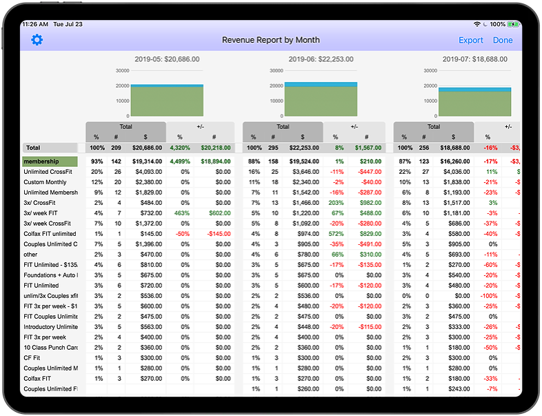 WODHOPPER Gym Revenue Report Example