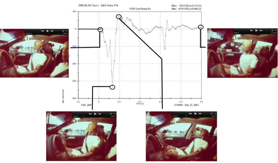 Characterization of Occupant Lower Extremity Behavior During Moderate-to-High Speed Rear Impacts