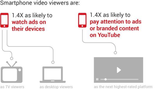 智能手机的视频观看者的偏好,谷歌