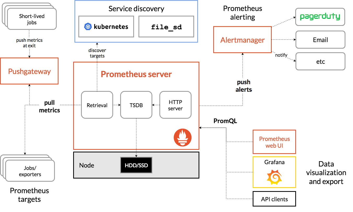 Prometheus monitoring diagram