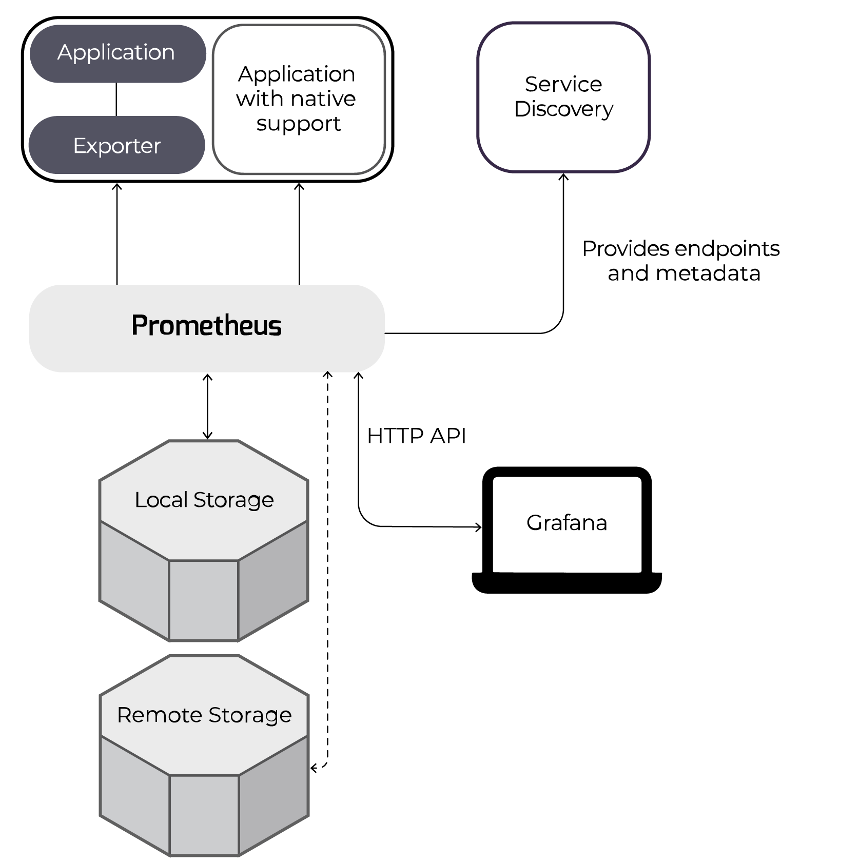How Prometheus monitoring works